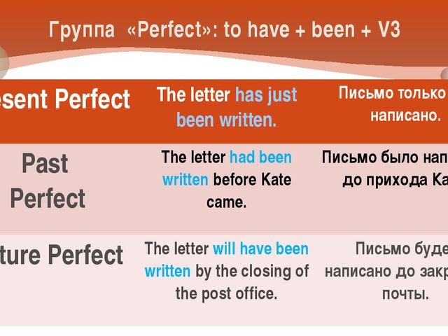 Группа «Perfect»: to have + been + V3 Present Perfect The letterhas just been...