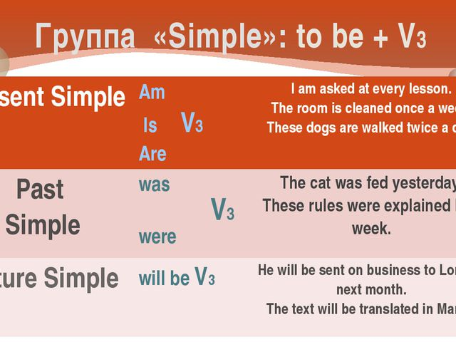 Группа «Simple»: to be + V3 V3 Present Simple Am IsV3 Are I am asked at every...