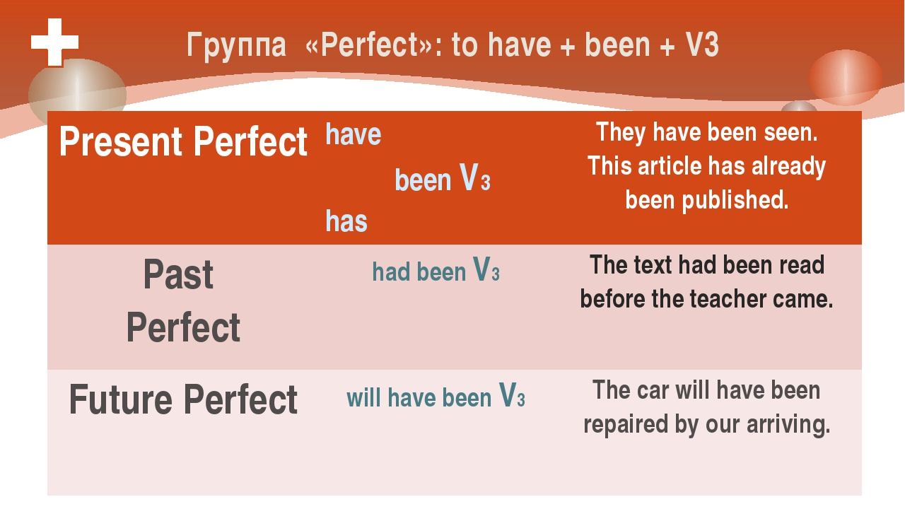 Группа «Perfect»: to have + been + V3 Present Perfect have beenV3 has They ha...