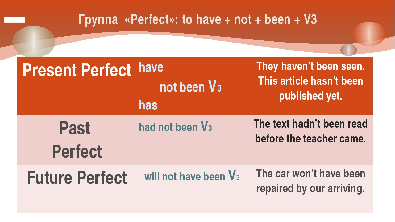 Группа «Perfect»: to have + not + been + V3 Present Perfect have not beenV3 h...