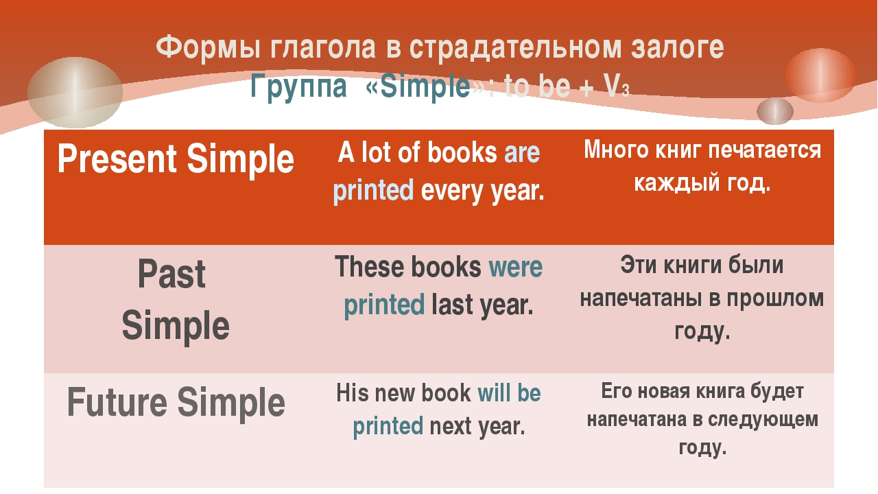 Формы глагола в страдательном залоге Группа «Simple»: to be + V3 Present Simp...