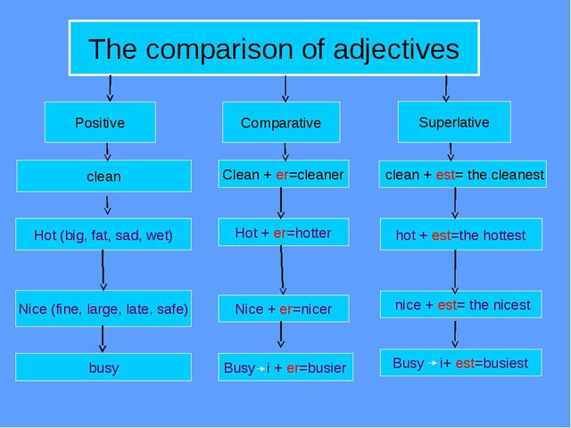 The comparison of adjectives Positive Comparative Superlative clean Hot (big,...