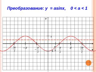 График функции y=cosx (косинусоида) X -3П/2 -П -П/2 П П/2 П 3П/2 Y=cosx 0 -1