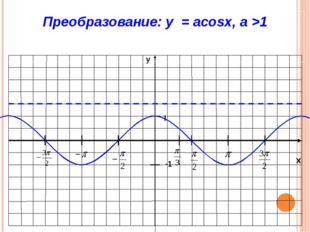 x y -1 1 Преобразование: y = acosx, 0 < a < 1