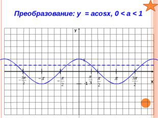 x y -1 1 Проверка: y1 = sinx; у2 = 2sinx; у3 = ¼ sinx 2