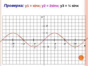 x y -1 1 Проверка: y1 = cosx; у2 = 3cosx; у3 = ¼ cosx 2