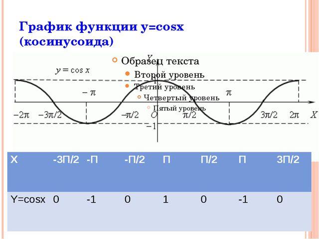 x y -1 1 Преобразование: y = acosx, a >1