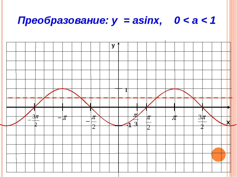 График функции y=cosx (косинусоида) X -3П/2 -П -П/2 П П/2 П 3П/2 Y=cosx 0 -1...