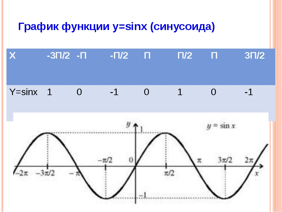 x y -1 Преобразование: y = asinx, a >1 1 -1,5