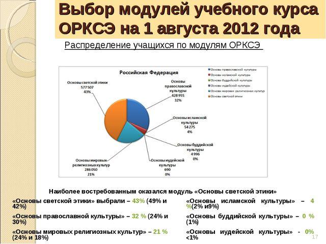 Выбор модулей учебного курса ОРКСЭ на 1 августа 2012 года Распределение учащи...
