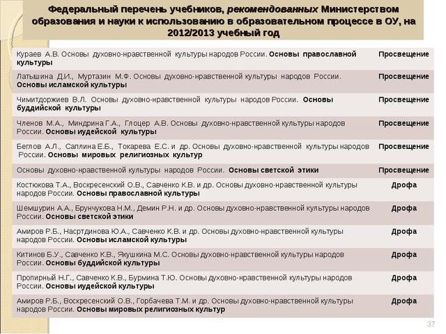 Федеральный перечень учебников, рекомендованных Министерством образования и н...