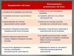 Традиционное обучение Инновационное развивающее обучение 1) базируется на при