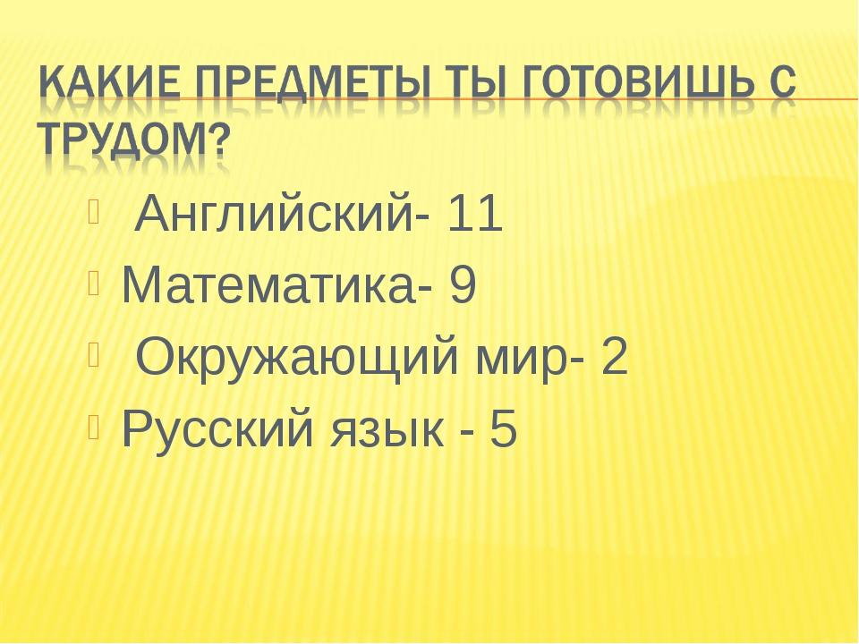 Английский- 11 Математика- 9 Окружающий мир- 2 Русский язык - 5