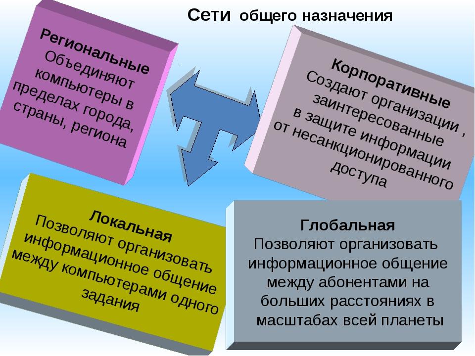 * Сети общего назначения Региональные Объединяют компьютеры в пределах города...