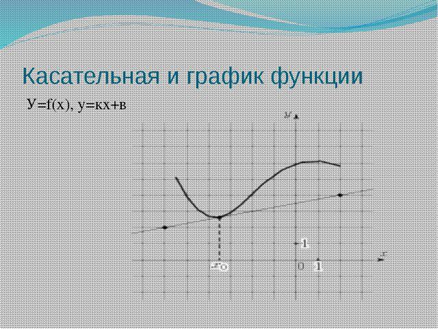 Касательная и график функции У=f(x), y=кх+в