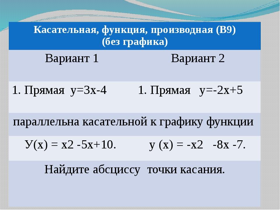 Применение производной(В9,В14) Касательная, функция, производная (В9) (без гр...