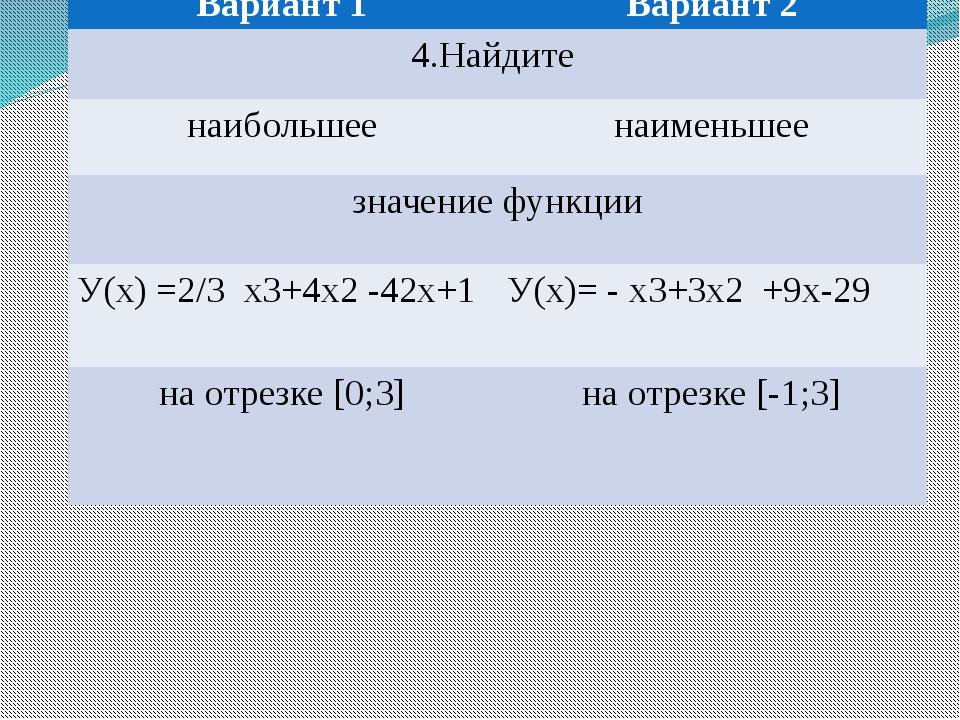 Наибольшее и наименьшее значения функции на [a;b] Вариант1 Вариант 2 4.Найдит...