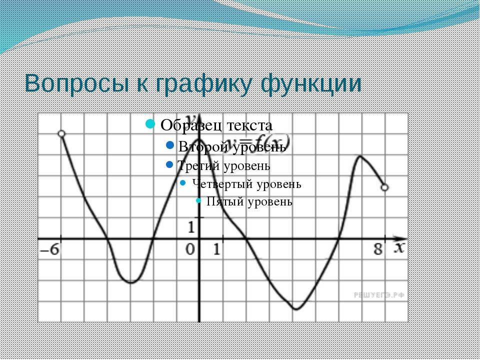 Вопросы к графику функции