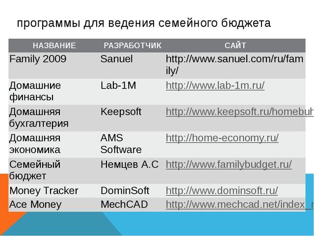 программы для ведения семейного бюджета НАЗВАНИЕ РАЗРАБОТЧИК САЙТ Family 2009...