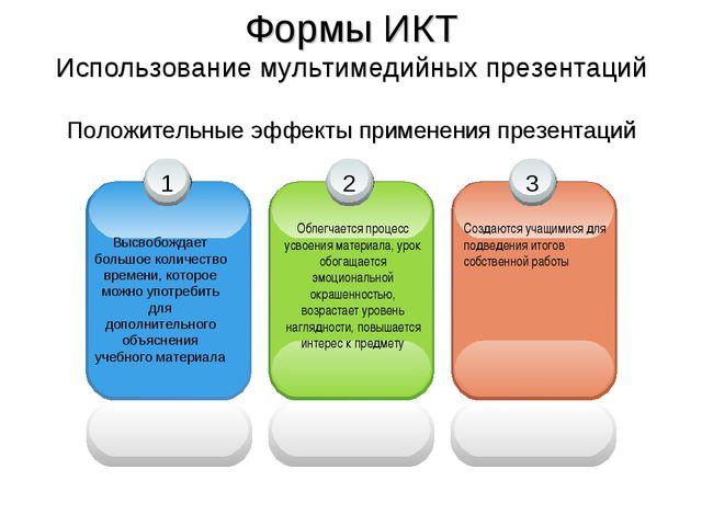 Формы ИКТ Использование мультимедийных презентаций Положительные эффекты прим...