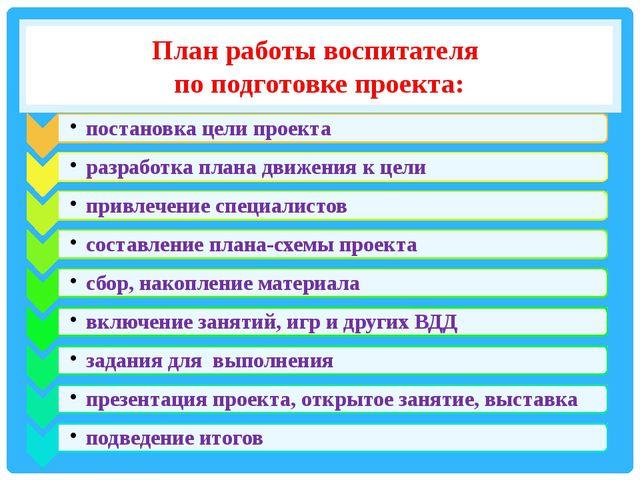 План работы воспитателя по подготовке проекта: