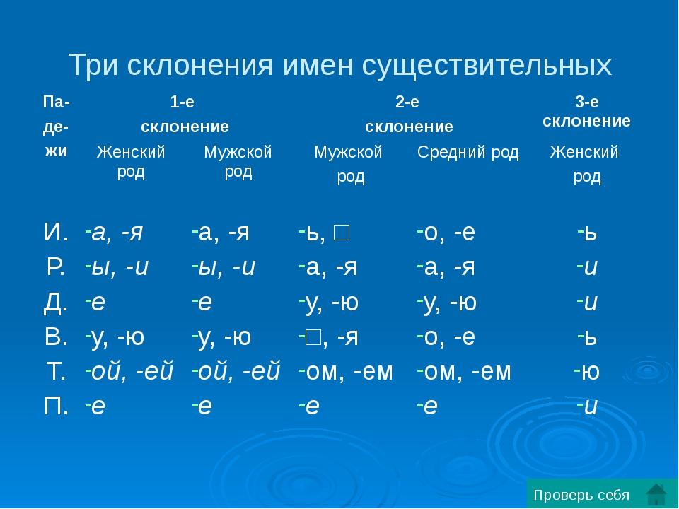 Три склонения имен существительных Проверь себя Па- де- жи 1-е склонение 2-е...