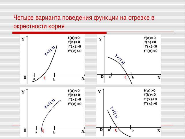 Четыре варианта поведения функции на отрезке в окрестности корня