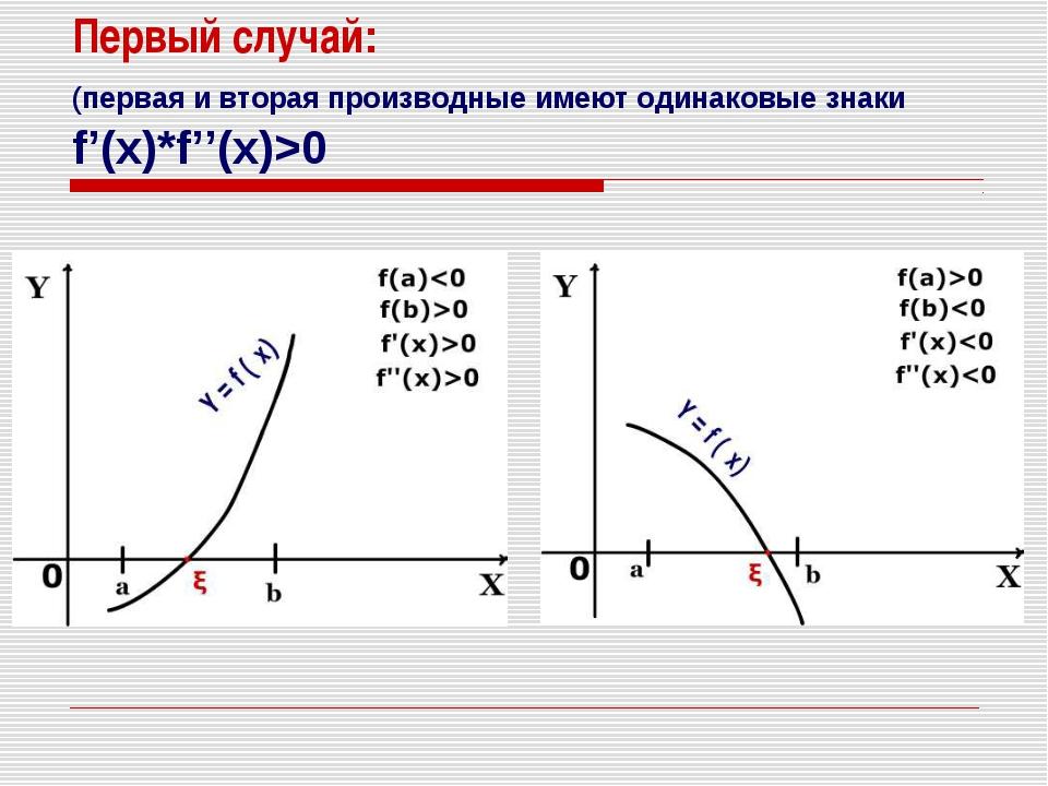 Первый случай: (первая и вторая производные имеют одинаковые знаки f'(x)*f''(...