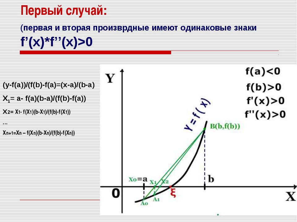 Первый случай: (первая и вторая произврдные имеют одинаковые знаки f'(x)*f''(...