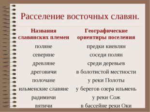Расселение восточных славян. Названия славянских племенГеографические ориент