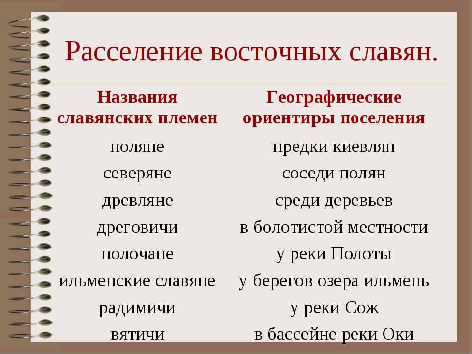 Расселение восточных славян. Названия славянских племенГеографические ориент...