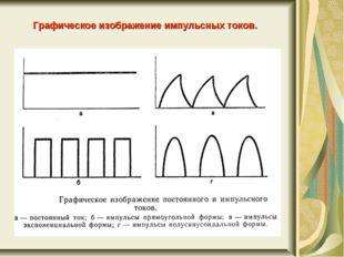 Графическое изображение импульсных токов.