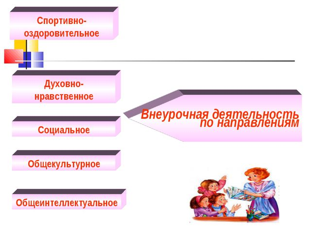 Внеурочная деятельность по направлениям Спортивно-оздоровительное Духовно-нр...