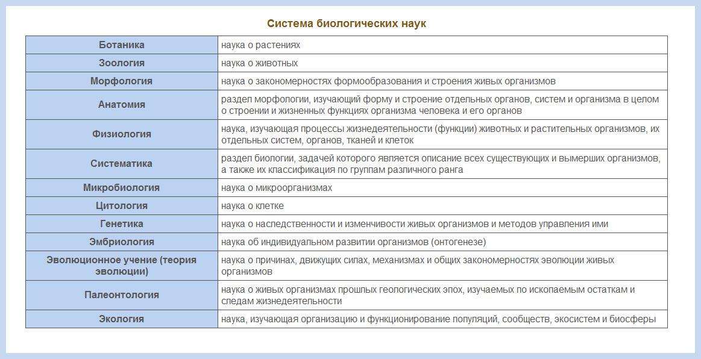 http://biology-online.ru/uroki/media/10klass01-kratkaya-istoriya/bionauki.jpg