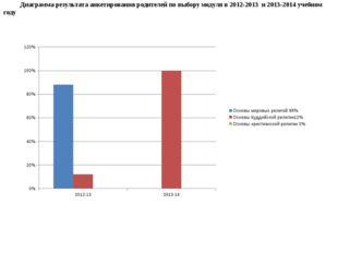 Диаграмма результата анкетирования родителей по выбору модуля в 2012-2013 и