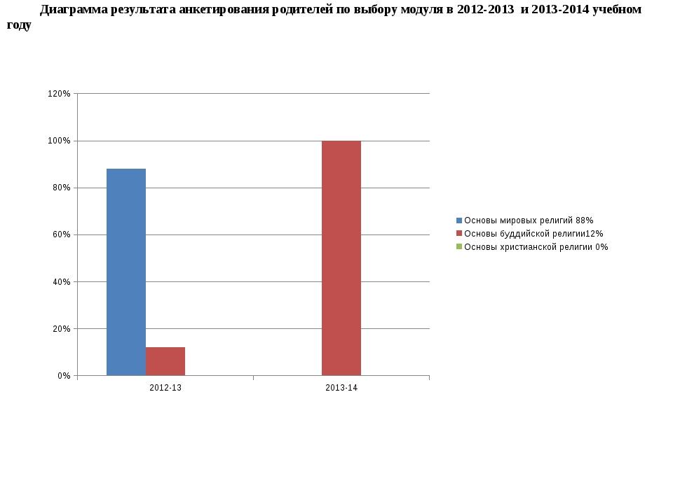 Диаграмма результата анкетирования родителей по выбору модуля в 2012-2013 и...