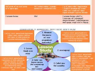 LESSON STUDY ТӘЖІРИБЕСІН ӨТКІЗУ 5 КЕЗЕҢНЕН ТҰРАДЫ 1 және 2 кезең аралығында п