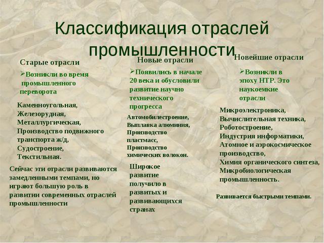 Классификация отраслей промышленности Старые отрасли Новые отрасли Новейшие о...