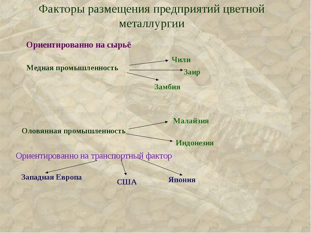 Факторы размещения предприятий цветной металлургии Ориентированно на сырьё Ор...