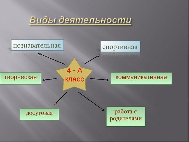 4 - А класс работа с родителями досуговая коммуникативная творческая