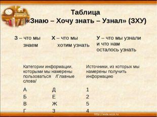 Таблица «Знаю – Хочу знать – Узнал» (ЗХУ) З – что мы знаемХ – что мы хотим у