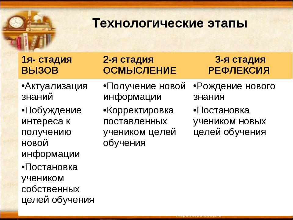* Технологические этапы 1я- стадия ВЫЗОВ2-я стадия ОСМЫСЛЕНИЕ3-я стадия РЕФ...