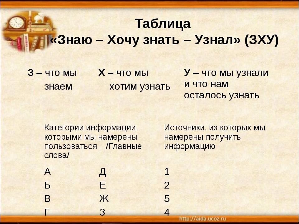 Таблица «Знаю – Хочу знать – Узнал» (ЗХУ) З – что мы знаемХ – что мы хотим у...