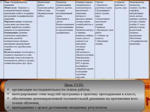 Цель ССП: организация последовательности этапов работы, интегрирование семи м