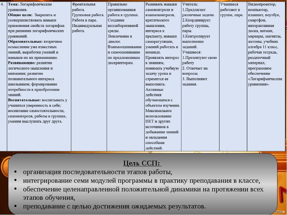 Цель ССП: организация последовательности этапов работы, интегрирование семи м...