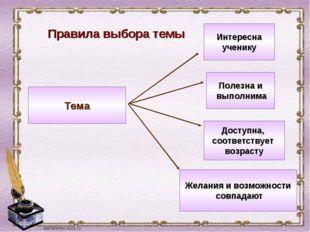 Правила выбора темы Интересна ученику Полезна и выполнима Доступна, соответст