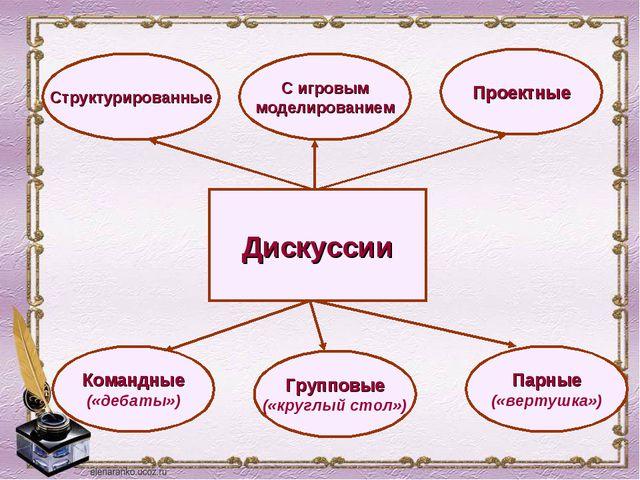 Дискуссии Структурированные С игровым моделированием Проектные Командные («де...