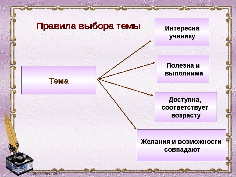Правила выбора темы Интересна ученику Полезна и выполнима Доступна, соответст...