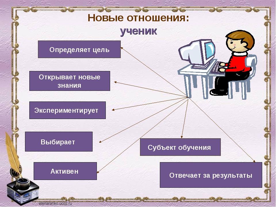 Новые отношения: ученик Определяет цель Открывает новые знания Экспериментиру...