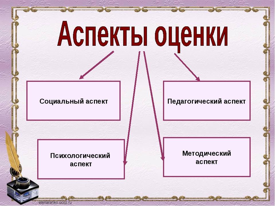 Социальный аспект Педагогический аспект Психологический аспект Методический а...